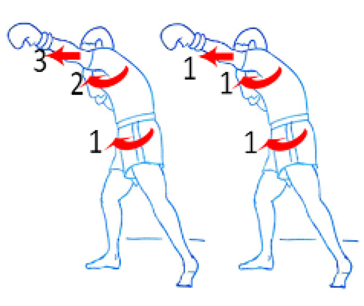 Simultaneous vs consecutive motion sequencing